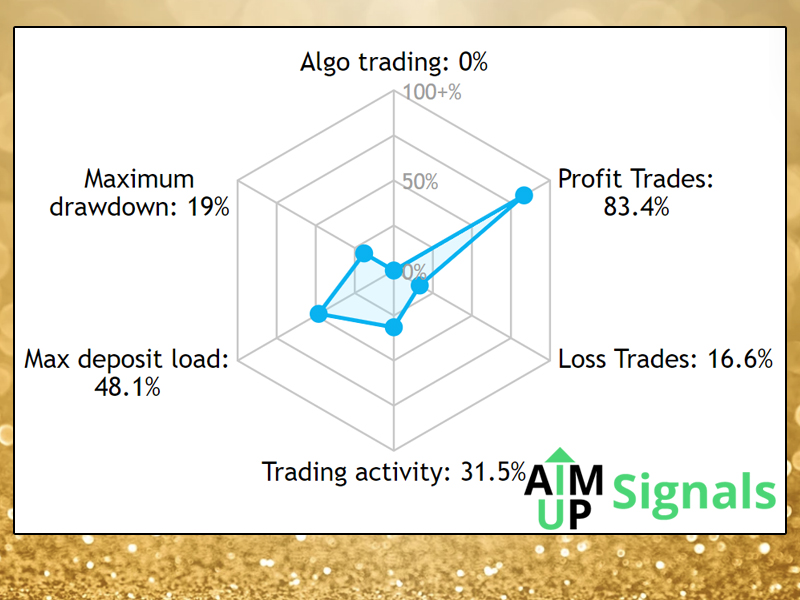 aimup-gold-membership-statistics-web